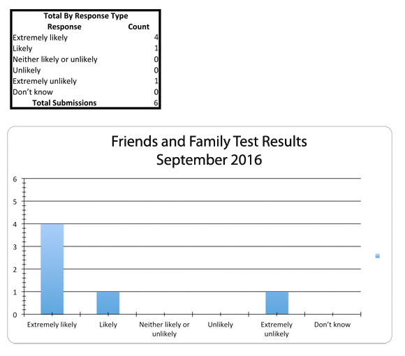 friends and family test results for September