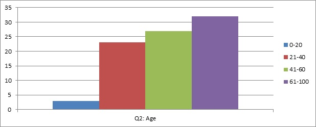 graph of question 2: Age