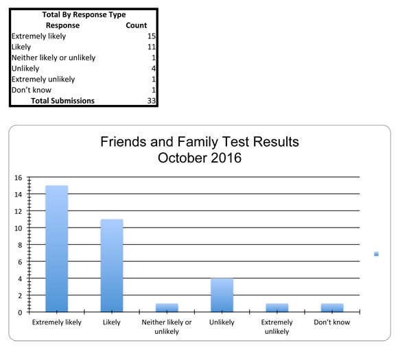 Friends and Family test Results - October 2016