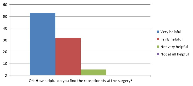 graph of question 4: how helpful do you find the receptionists at the surgery?