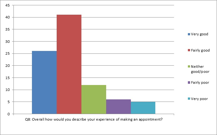 graph of question 8: Overall how would you describe your experience of making an appointment?