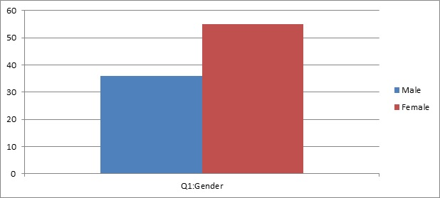 graph of question 1: Gender