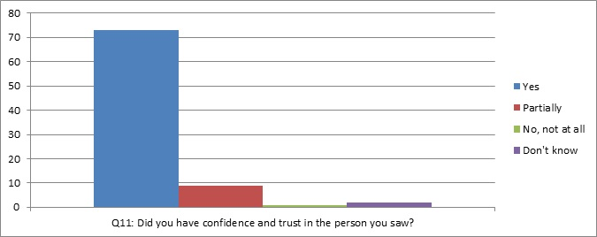 graph of question 11: did you have confidence and trust in the person you saw?