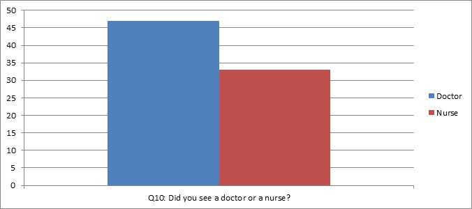 graph of question 10: did you see a doctor or a nurse?