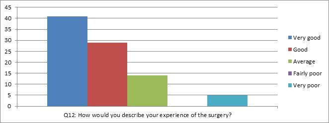 graph of question 12: How would you describe your experience of the surgery?