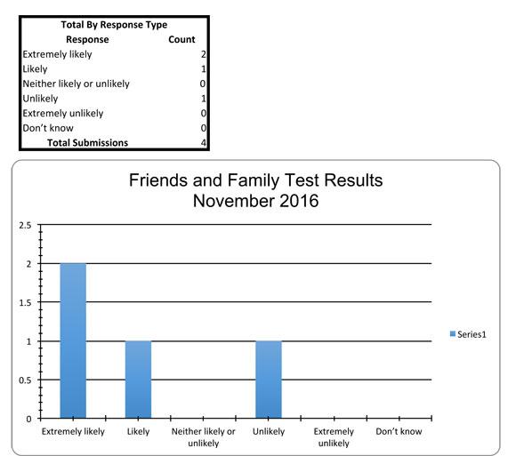 November 2016 FFT results