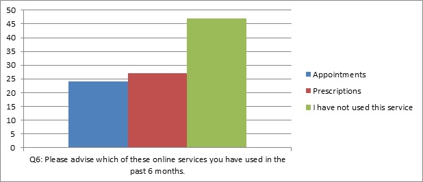 graph of question 6: Please advise which of these online services you have used in the past 6 months
