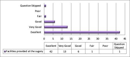 graph 28