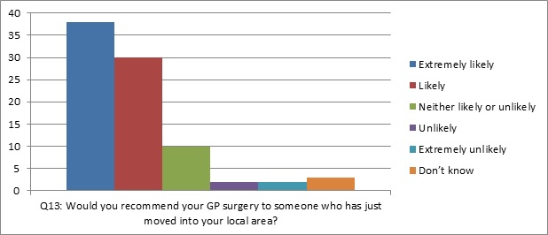 graph of question 13: Would you recommend your GP surgery to someone who has just moved into your local area?